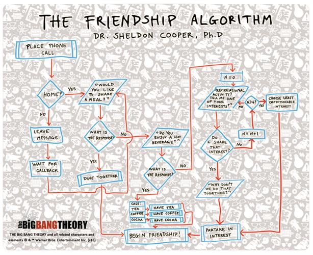 Alfombrilla de ratón Big Bang Theory FRIENDSHIP'S Algorithm